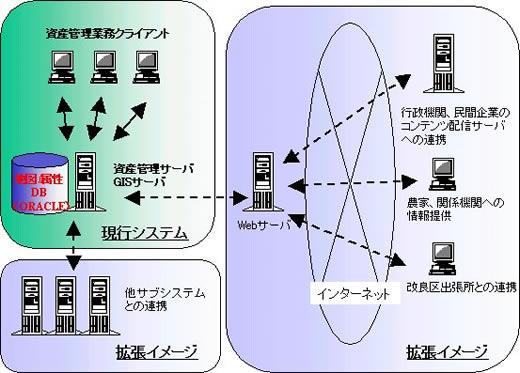 システム構成と今後の拡張イメージ