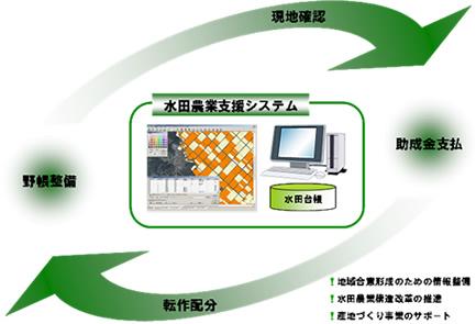 水田農業システム適用イメージ