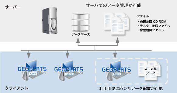GEOPLATS Core